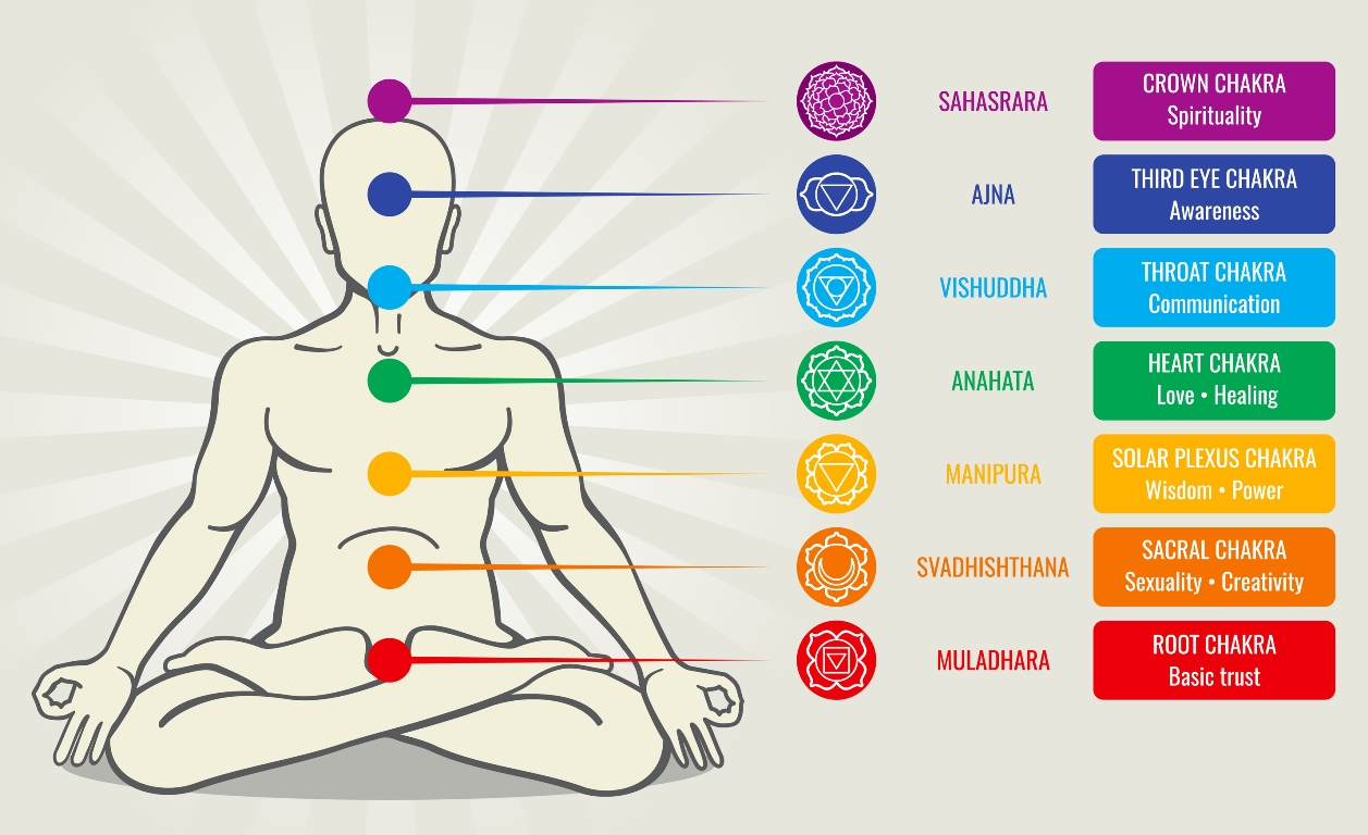 Chart describing the various chakra points on the body.